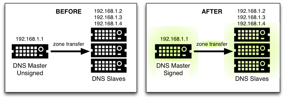 dnssec-inline-signing.png