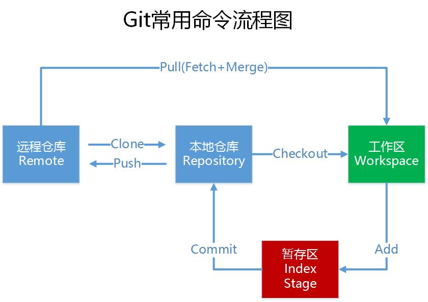 Git 常用命令流程图
